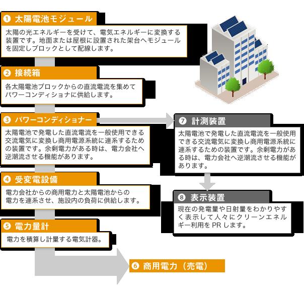 産業用太陽光発電の仕組み