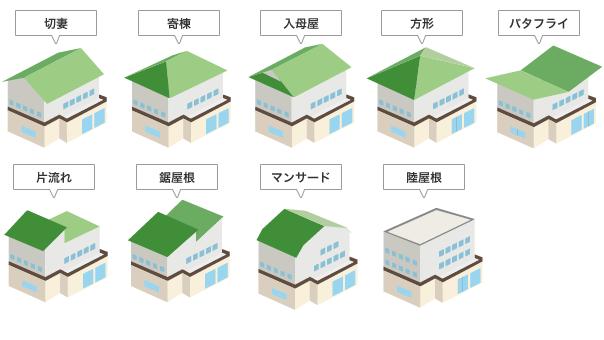 様々な屋根形状