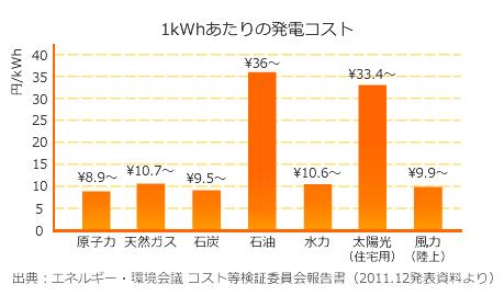 発電コストのグラフ